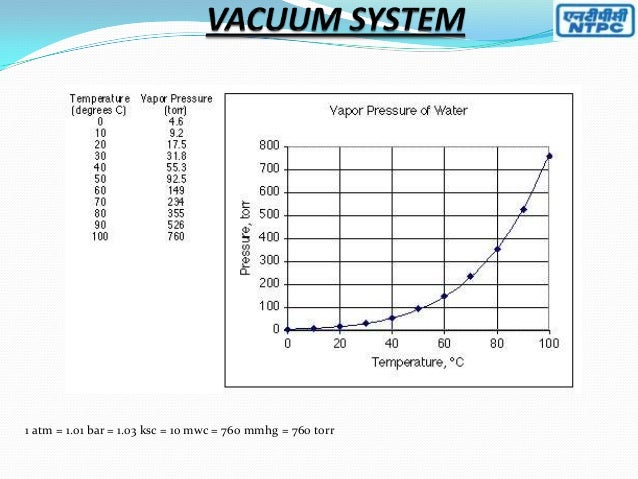 Air evacuation system and lrpv liquid ring vacuum pump for 1 stage vs 2 stage vacuum motor
