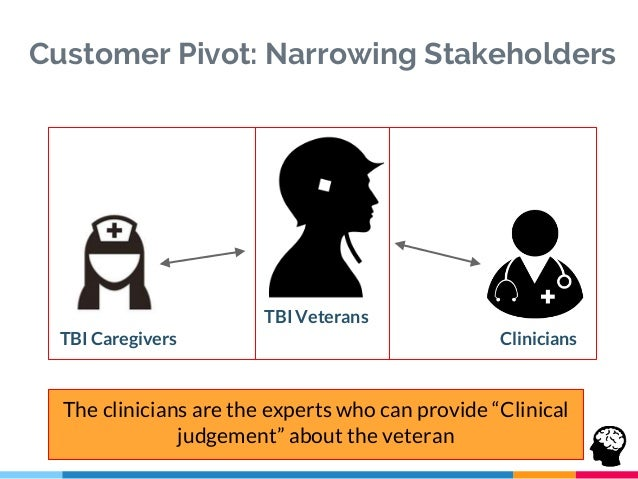 Customer Pivot: Narrowing Stakeholders TBI Veterans CliniciansTBI Caregivers The clinicians are the experts who can provid...