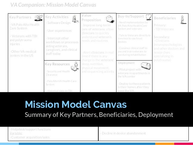 VA Companion: Mission Model Canvas - Software Design - User experiences - Intercept other workflows or processes aiding ve...