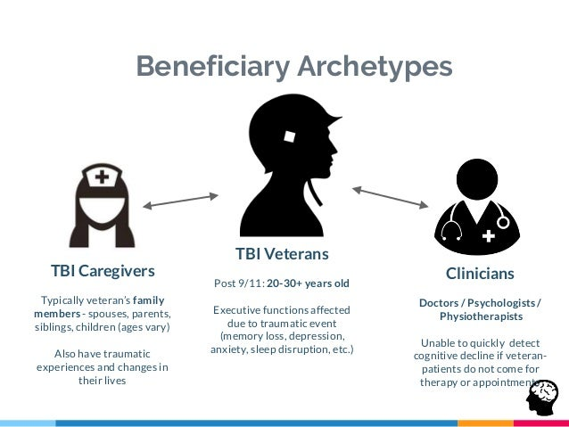 For Caregivers For TBI Veterans For Clinicians MVP #1