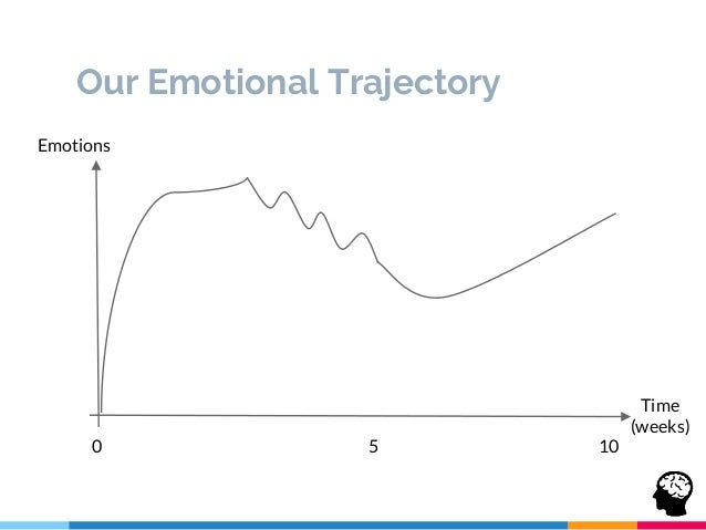 Our Emotional Trajectory Time (weeks) Emotions 0 105