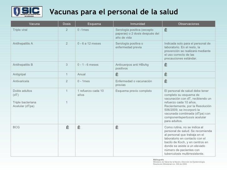 Bibliografía Ministerio de Salud de la Nación, Dirección de Epidemiología. Resolución Ministerial nro. 506 de 2009. Vacuna...