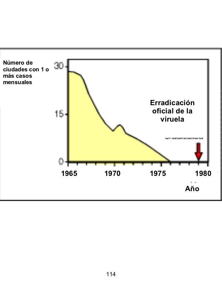 Número de ciudades con 1 o más casos mensuales Erradicación oficial de la viruela Año 1965  1970  1975  1980
