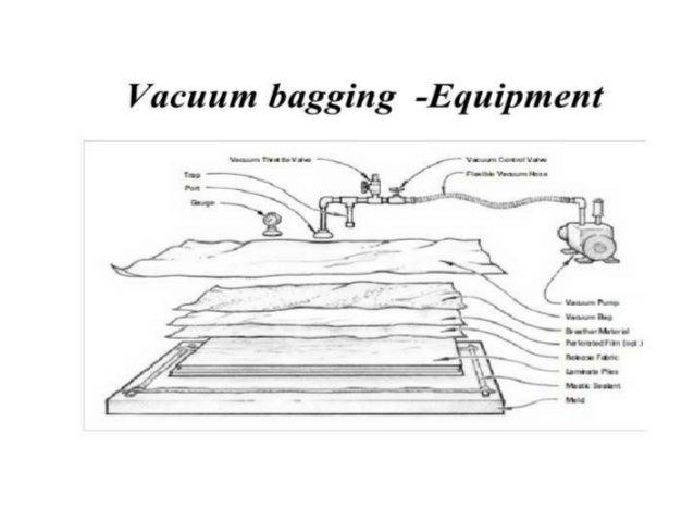 Vacuum Bag Moulding And Compression Moulding Technique