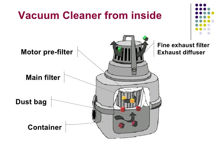 Inside A Vacuum Cleaner Design Decoration