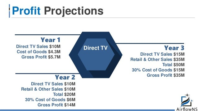 Year 1 Direct TV Sales $10M Cost of Goods $4.3M Gross Profit $5.7M Profit Projections $ 750 000 Direct TV Year 2 Direct TV...