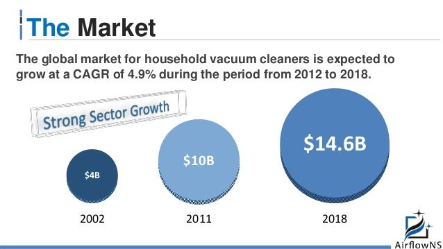 The Market $4B $10B $14.6B 201820112002 The global market for household vacuum cleaners is expected to grow at a CAGR of 4...