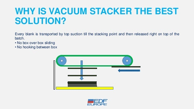 EDF EUROPE Vacuum stacker for rotary die cutter