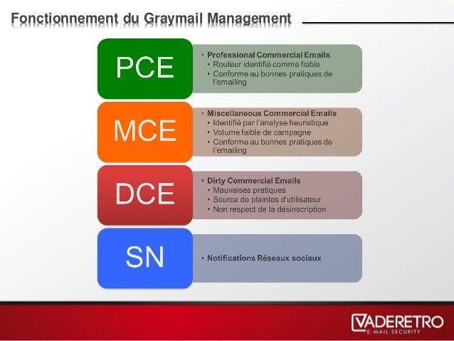 Fonctionnement du Graymail Management
