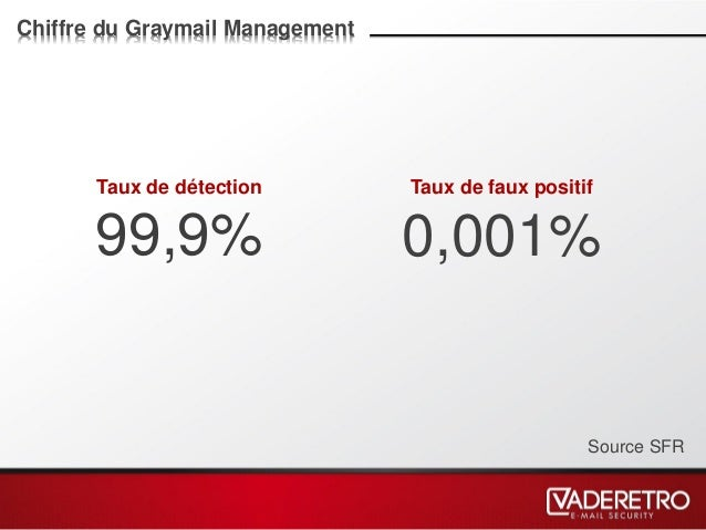 Chiffre du Graymail Management Taux de détection 99,9% Taux de faux positif 0,001% Source SFR
