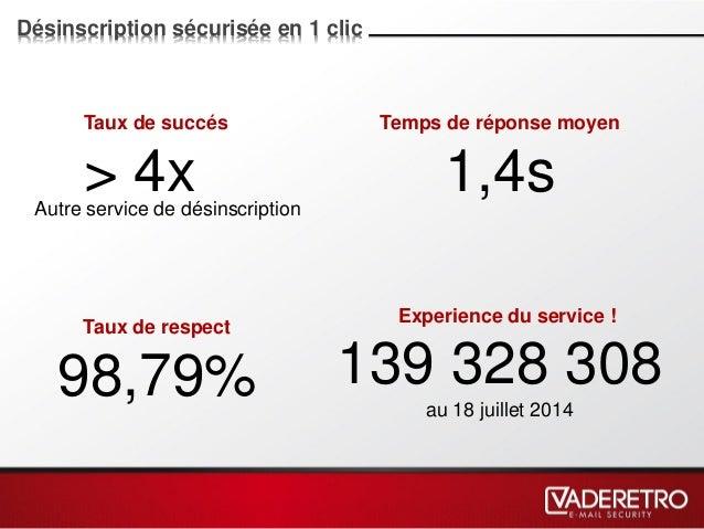Désinscription sécurisée en 1 clic Taux de succés > 4x Experience du service ! 139 328 308 au 18 juillet 2014 Temps de rép...