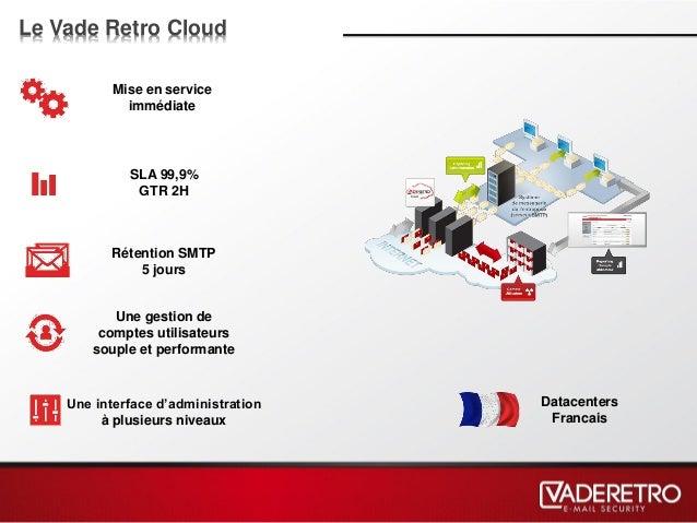 Le Vade Retro Cloud Mise en service immédiate SLA 99,9% GTR 2H Rétention SMTP 5 jours Une interface d'administration à plu...