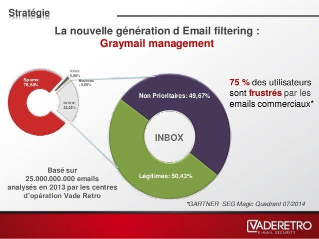 La nouvelle génération d Email filtering : Graymail management Basé sur 25.000.000.000 emails analysés en 2013 par les cen...