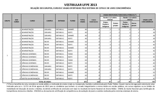 VESTIBULAR UFPE 2013                                RELAÇÃO DOS GRUPOS, CURSOS E VAGAS OFERTADAS PELO SISTEMA DE COTAS E D...