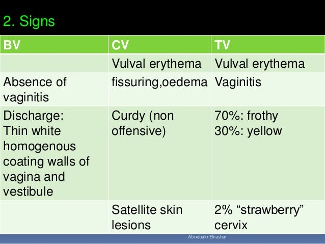 Persistent or recurrent vaginal discharge