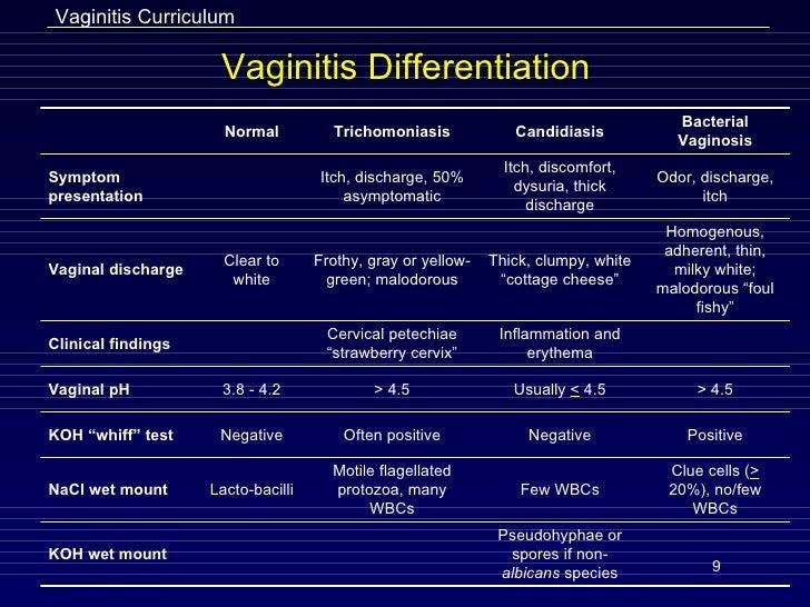 Vaginitis Slides