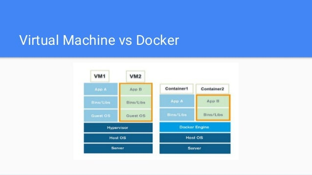 Virtual Machine vs Docker