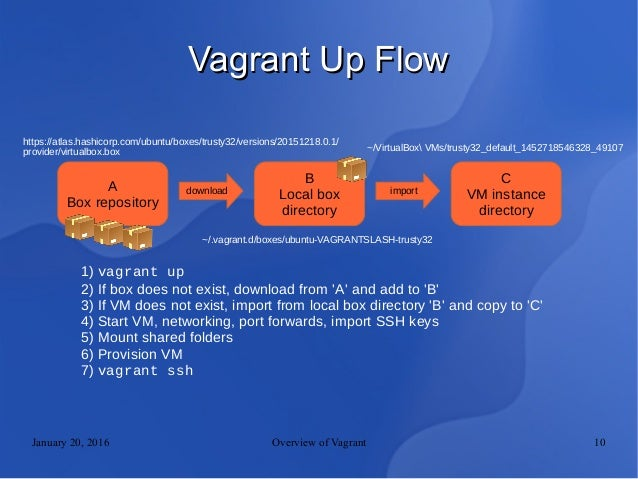 download vagrant 1.9.1