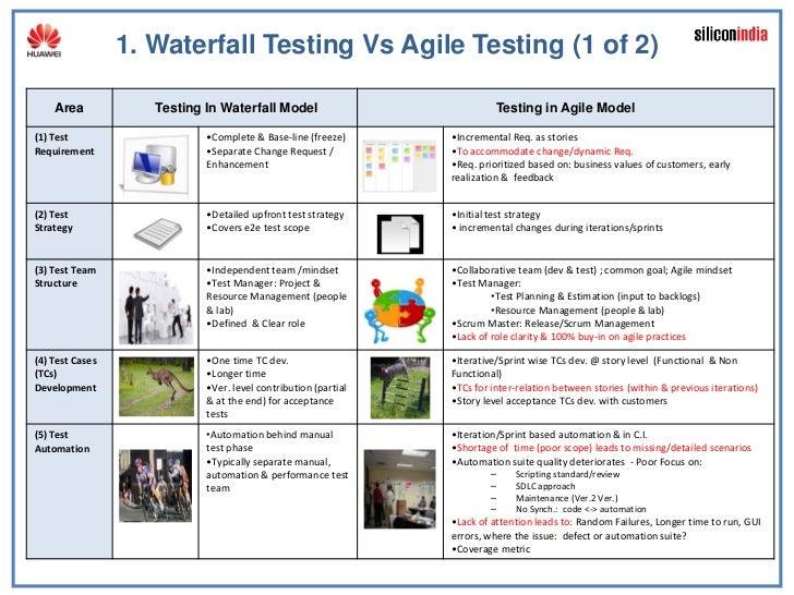 Vaidyanathan Ramalingam Agile Testing Leadership Lessons Softec 2 July2011 Slide 3