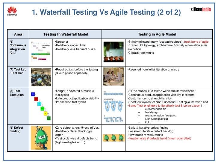 728 Area Code >> Vaidyanathan Ramalingam Waterfall Vs Agile Testing Conference Speech