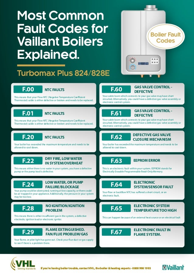 Vaillant Boiler Error Codes