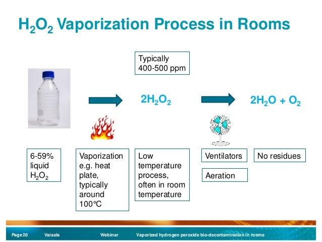 Room Bio Decontamination With Vaporized Hydrogen Peroxide