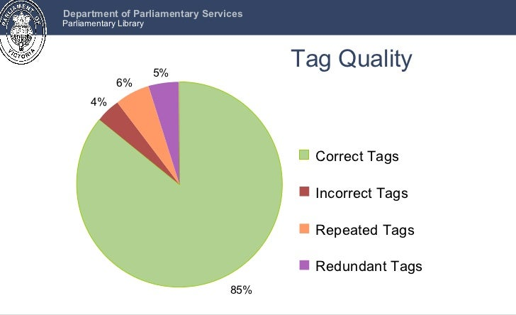 Tag Quality 85% 4% 6% 5% Correct Tags Incorrect Tags Repeated Tags Redundant Tags