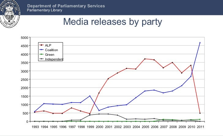 Media releases by party 0 500 1000 1500 2000 2500 3000 3500 4000 4500 5000 1993 1994 1995 1996 1997 1998 1999 2000 2001 20...