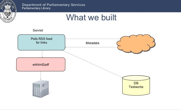 What we built Polls RSS feed for links DB Textworks wkhtml2pdf Servlet Metadata