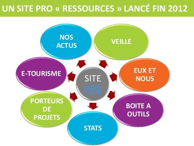 UN SITE PRO « RESSOURCES » LANCÉ FIN 2012 NOS ACTUS  E-TOURISME  VEILLE  SITE PRO  PORTEURS DE PROJETS  EUX ET NOUS  BOITE...