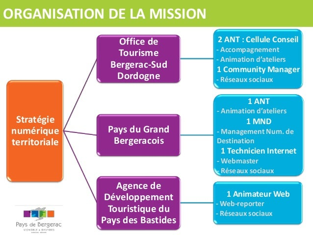 ORGANISATION DE LA MISSION Office de Tourisme Bergerac-Sud Dordogne  2 ANT : Cellule Conseil - Accompagnement - Animation ...