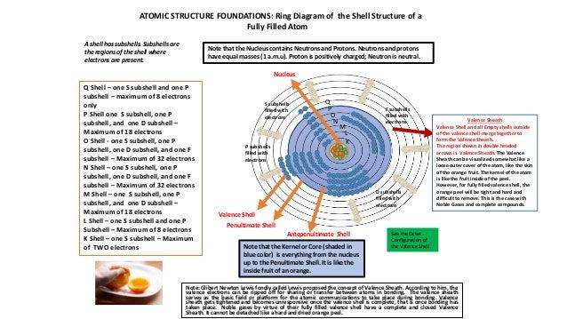 Valence Shell of the Atom