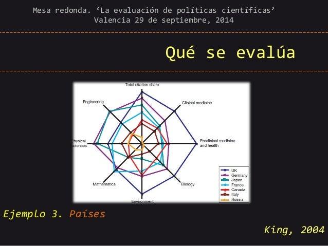 Qué se evalúa  Mesa redonda. 'La evaluación de políticas científicas' Valencia 29 de septiembre, 2014  Ejemplo 3. Países  ...