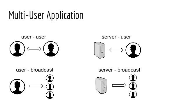 Real-time applications with sockets and websockets  Introduction to S…