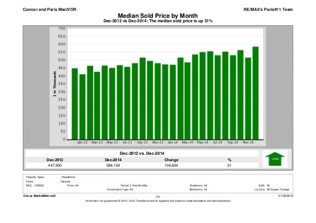 Dec-2014 584,154 Dec-2012 447,500 % 31 Change 136,654 Dec-2012 vs Dec-2014: The median sold price is up 31% Median Sold Pr...