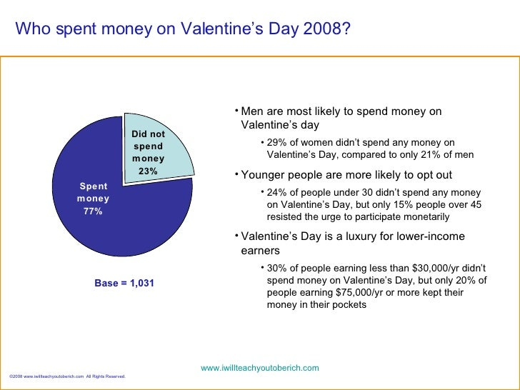 survey results: valentine's day spending, Ideas