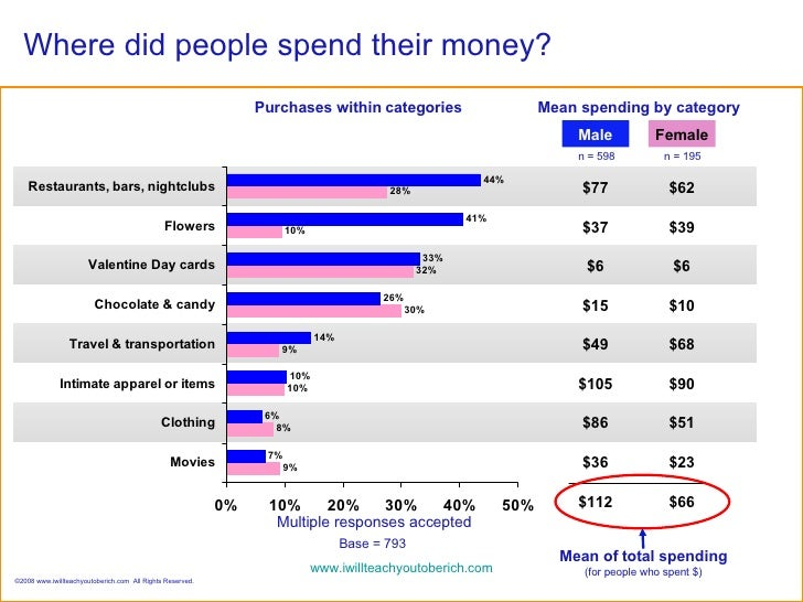 Where did people spend their money? Multiple responses accepted Purchases within categories Mean spending by category $77 ...