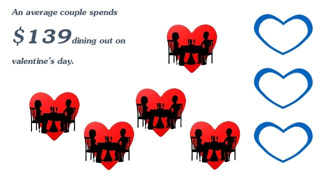Großartig An Average Couple Spends $139dining Out On Valentineu0027s Day.