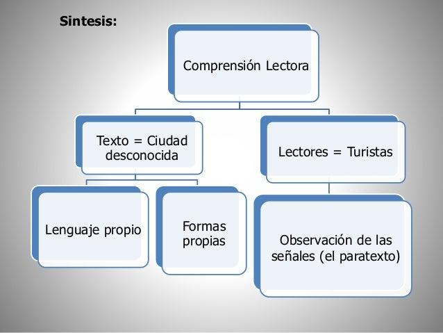 Comprensión Lectora  Texto = Ciudad  desconocida  Lenguaje propio Formas  propias  Lectores = Turistas  Observación de las...