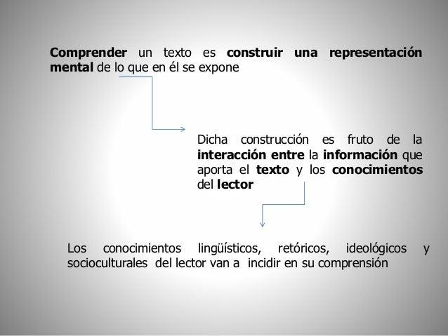 Comprender un texto es construir una representación  mental de lo que en él se expone  Dicha construcción es fruto de la  ...