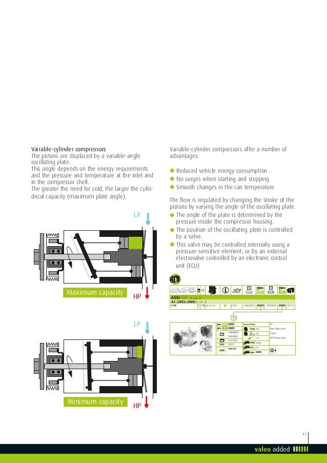 Valeo air conditioning ac system thermal comfort loop valeoscope tech 43 fandeluxe Images