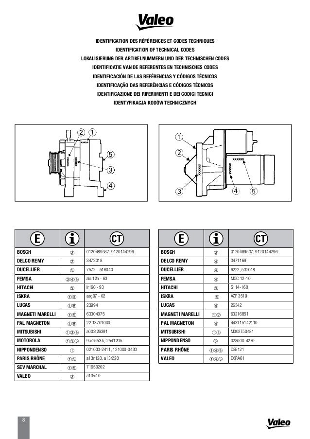Valeo Starter  U0026 Alternator Core Return List 2014 Catalogue
