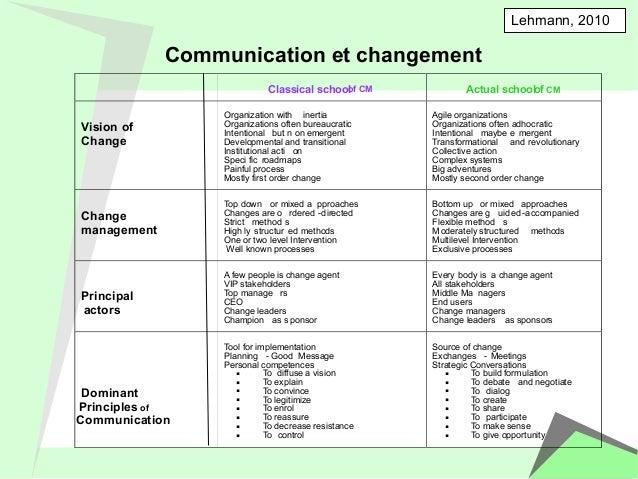 Communication et changement  Lehmann, 2010  Classical schoo ol f CM  Actual schoo lo f CM  Vision of  Change  Organization...