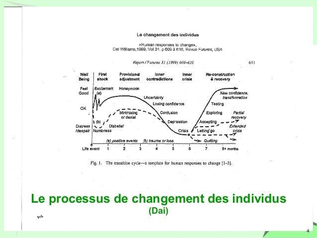 4  Le processus de changement des individus  (Dai)
