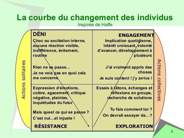 La courbe du changement des individus  5  DÉNI  Choc ou excitation interne,  aucune réaction visible,  indifférence, évite...