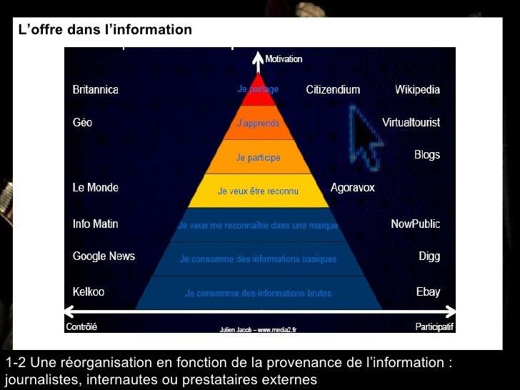 L'offre dans l'information 1-2 Une réorganisation en fonction de la provenance de l'information : journalistes, internaute...