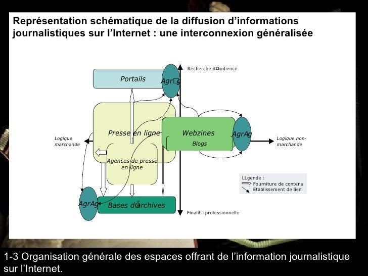 Représentation schématique de la diffusion d'informations journalistiques sur l'Internet : une interconnexion généralisée ...