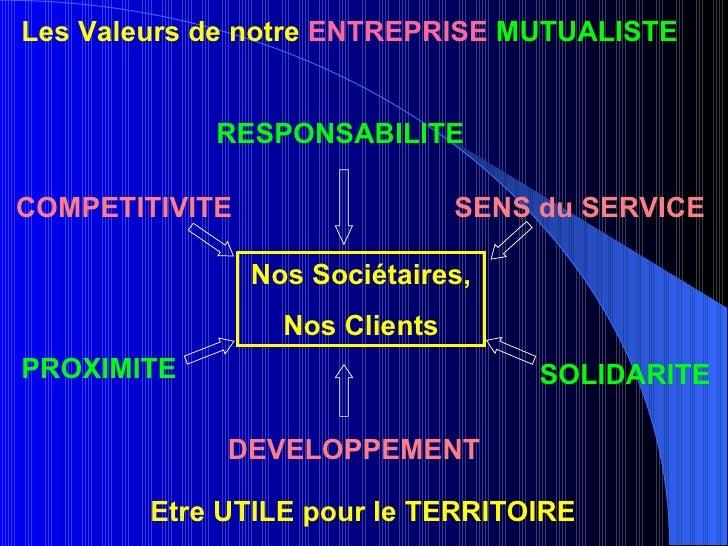 RESPONSABILITE PROXIMITE SENS du SERVICE DEVELOPPEMENT COMPETITIVITE SOLIDARITE Les Valeurs de notre  ENTREPRISE   MUTUALI...