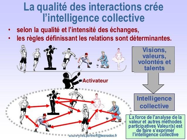 andre-yves.portnoff@lwanadoo.fr 17 La qualité des interactions crée l'intelligence collective • selon la qualité et l'inte...