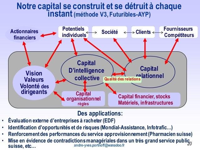 andre-yves.portnoff@wanadoo.fr 20 Actionnaires financiers Vision Valeurs Volonté des dirigeants Capital D'intelligence col...